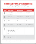 Speech Sound Development Chart
